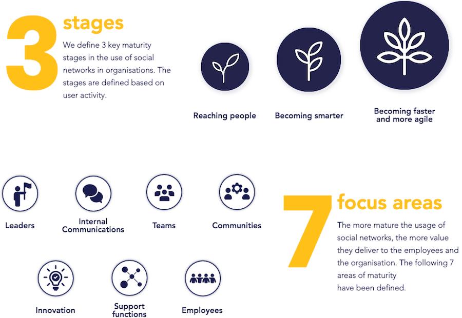 Social Collaboration Maturity Model da OrangeTrail