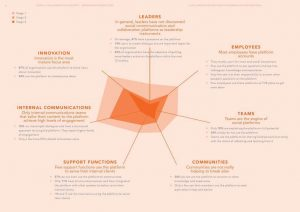 Social Collaboration Maturity Benchmark - gráfico sumário