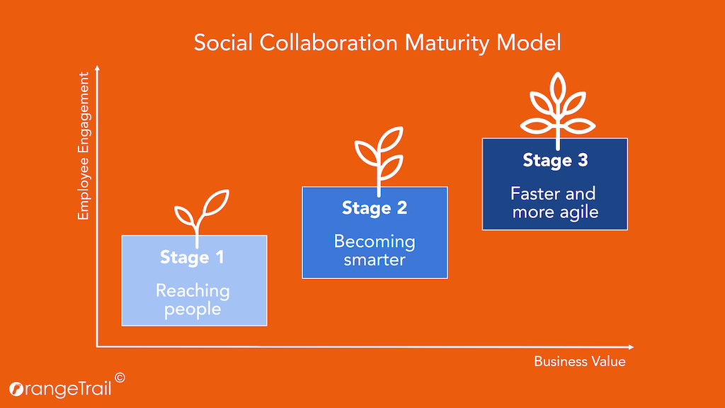 Social Collaboration Maturity Model - 3 estados